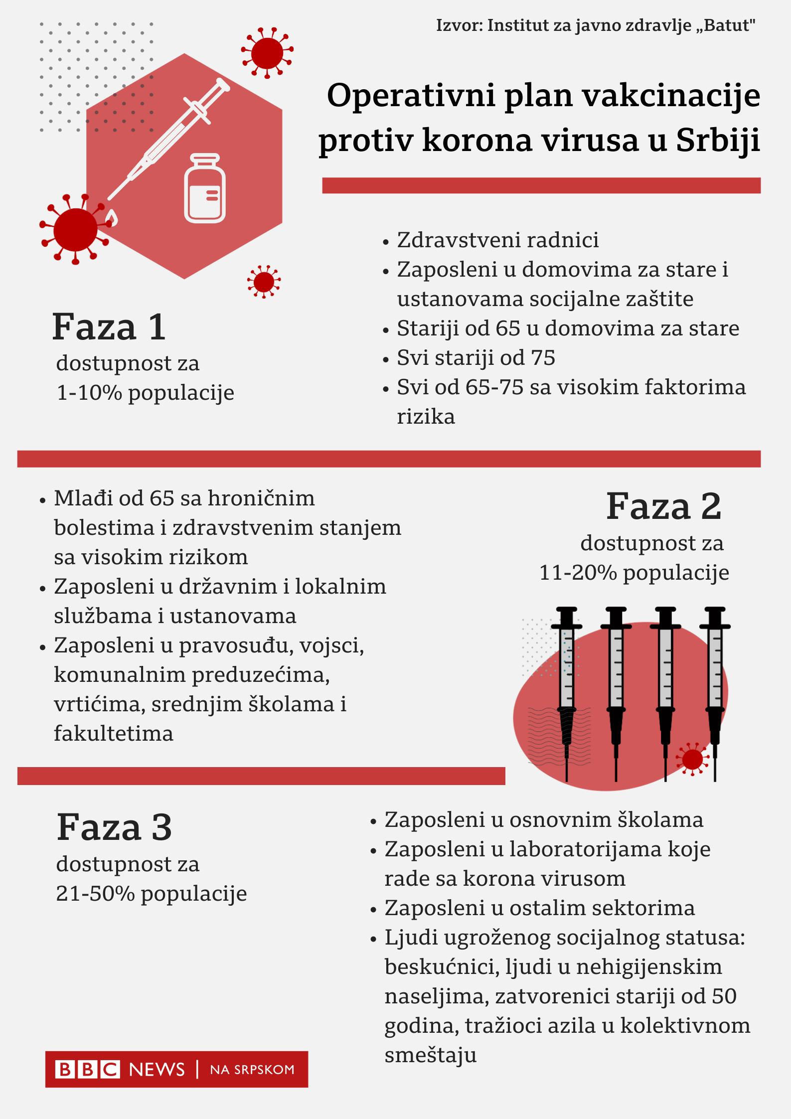 Korona virus: U Srbiji preminulo još 20 ljudi, Mađarska prva u EU odobrila Sputnjik vakcinu