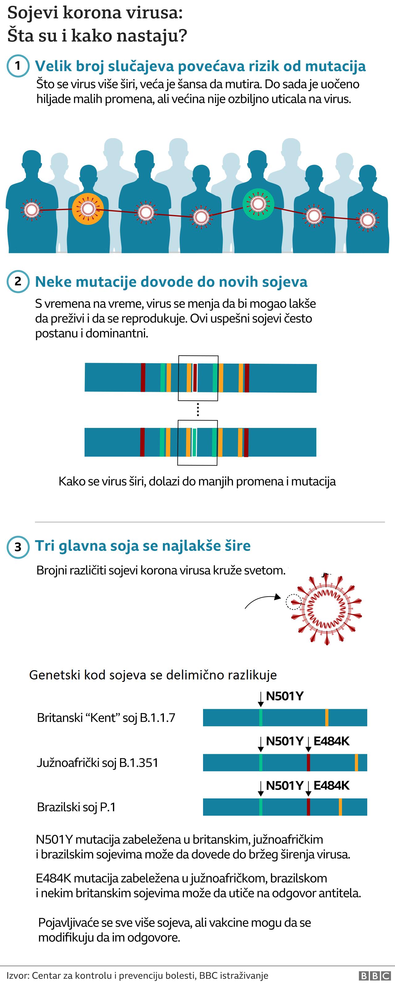 Korona virus: Još 16 umrlo u Srbiji, novi skok broja zaraženih, brazilski soj virusa u Britaniji razlog za novu brigu