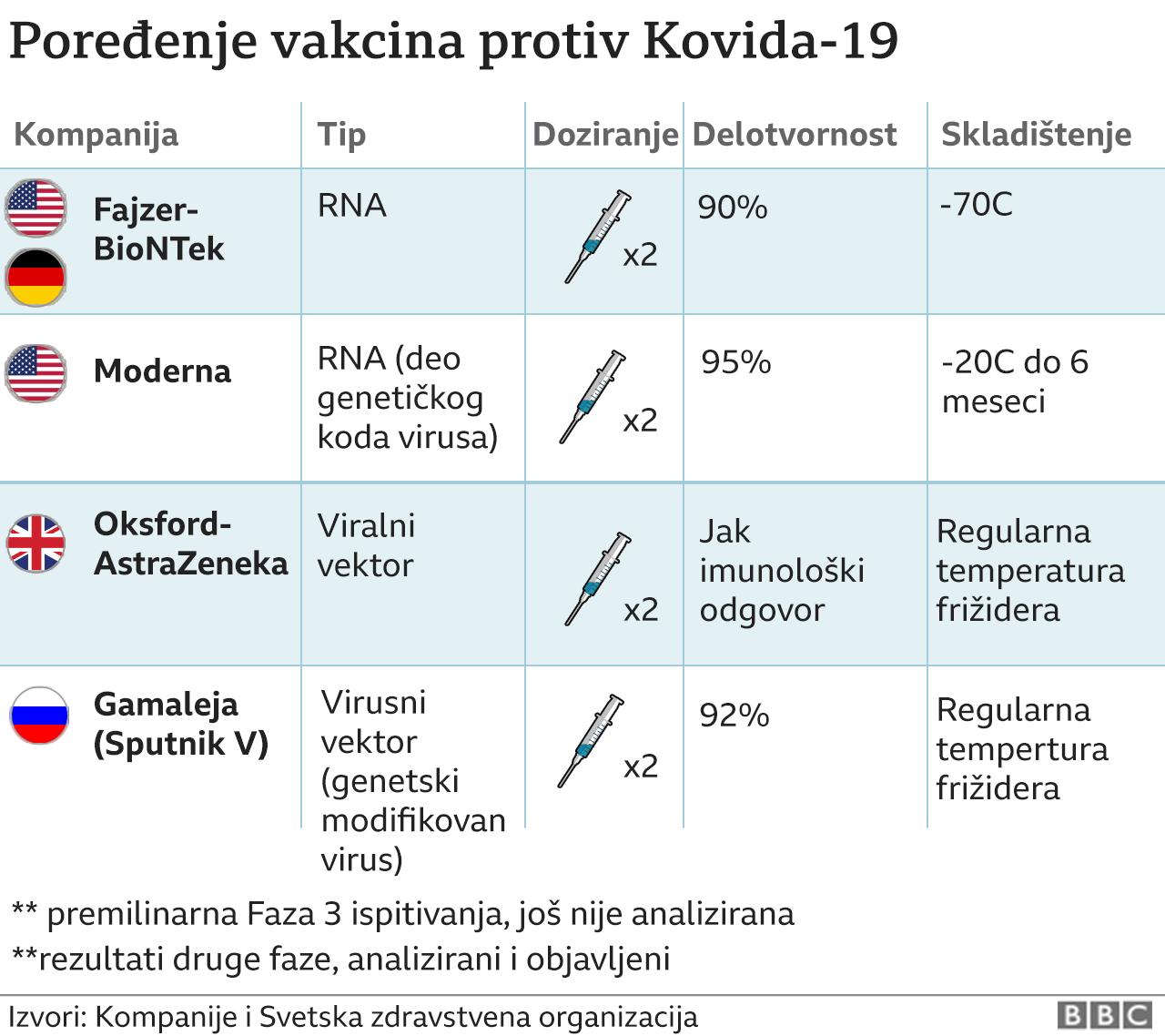 115584149_vakcineporedjenjegrafika