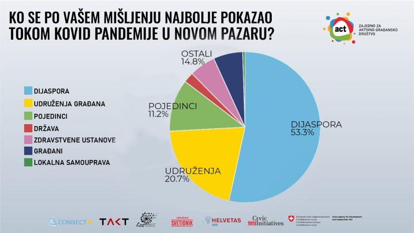 Svetionik: Građani Novog Pazara najviše verovali dijaspori za vreme Covida-19 (video)